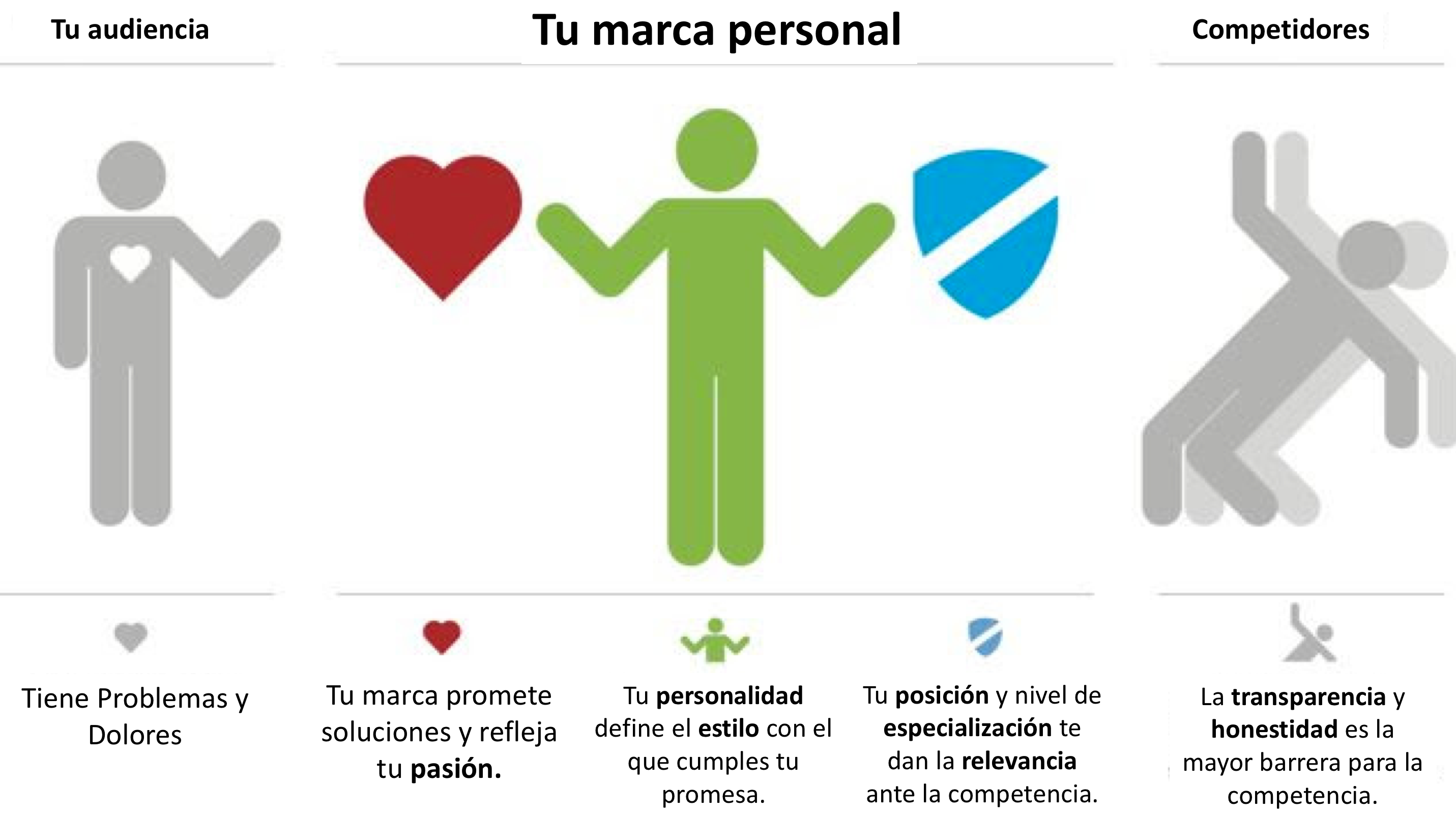 Personal Branding Marcas Personales