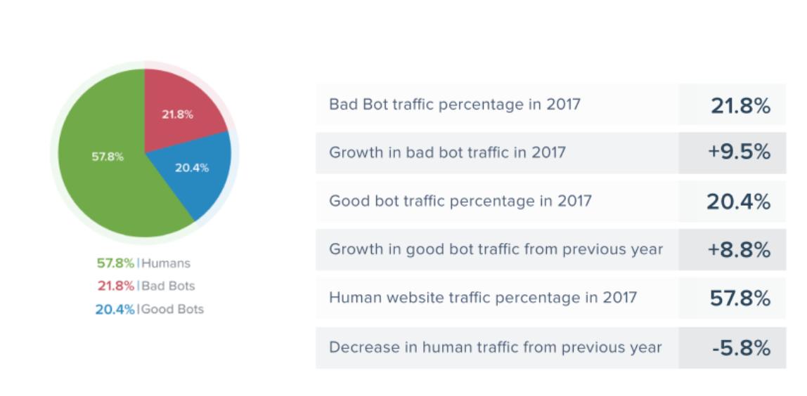 Visitas Robots Buenos y Malos Web