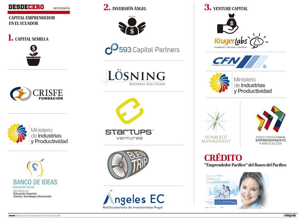 Fuentes Financiamiento Emprendimiento y Proyectos Ecuador