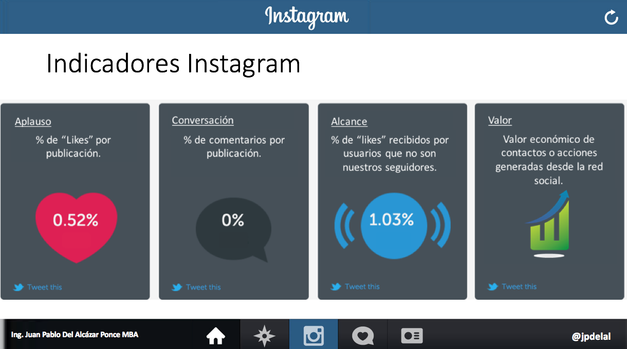 Indicadores Publicidad Instagram 2015-11-28_1017