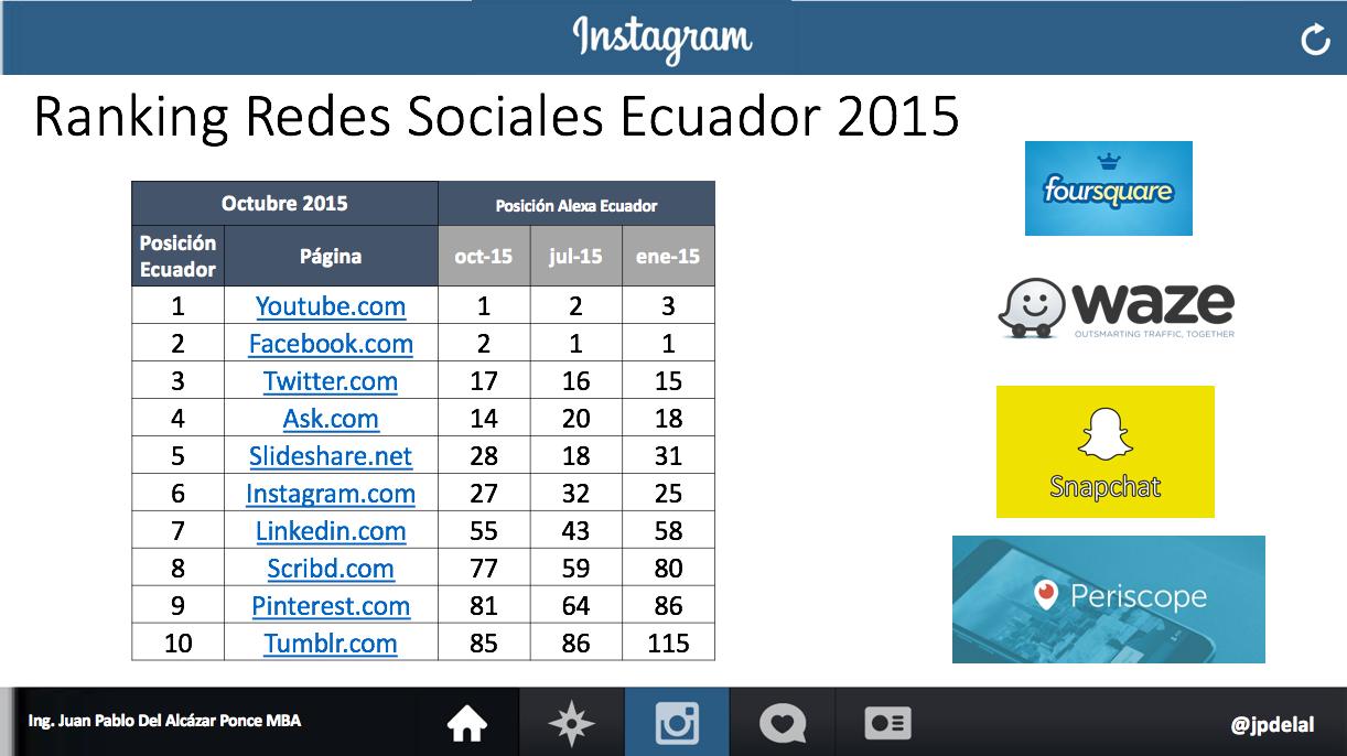 Ranking Redes Sociales Ecuador 2015-11-28_1016