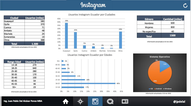 Usuarios Instagram Ecuador 2015-11-28_1018
