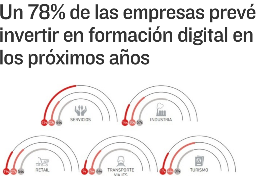 78 empresas inversión marketing digital