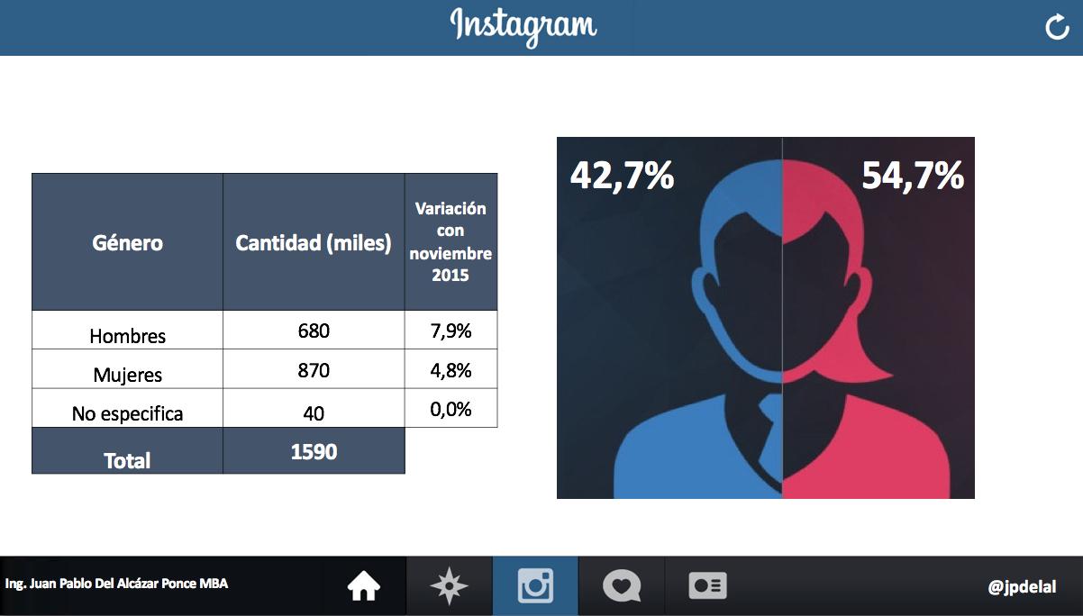 Estadísticas Usuarios Instagram Ecuador 2016