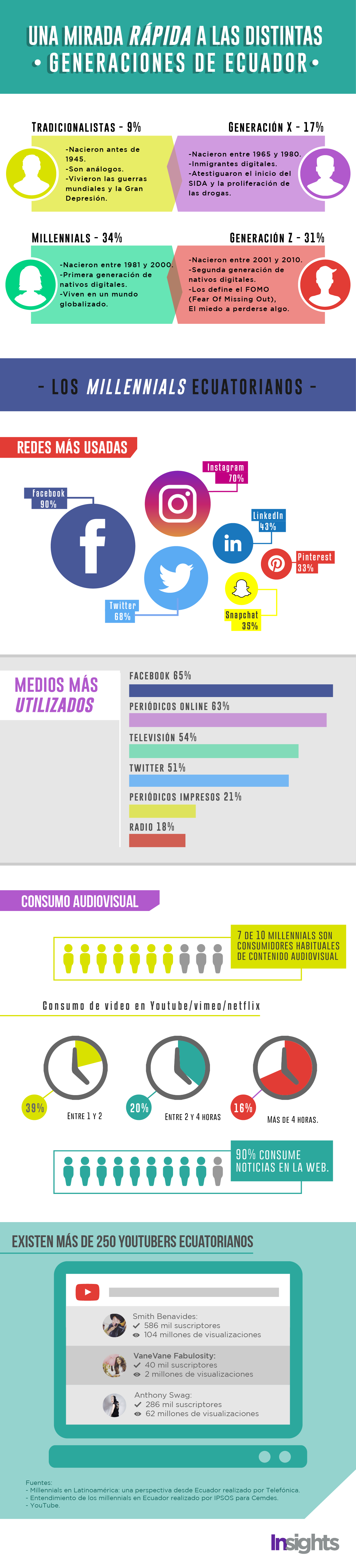 Generaciones Millenials Ecuador 2017