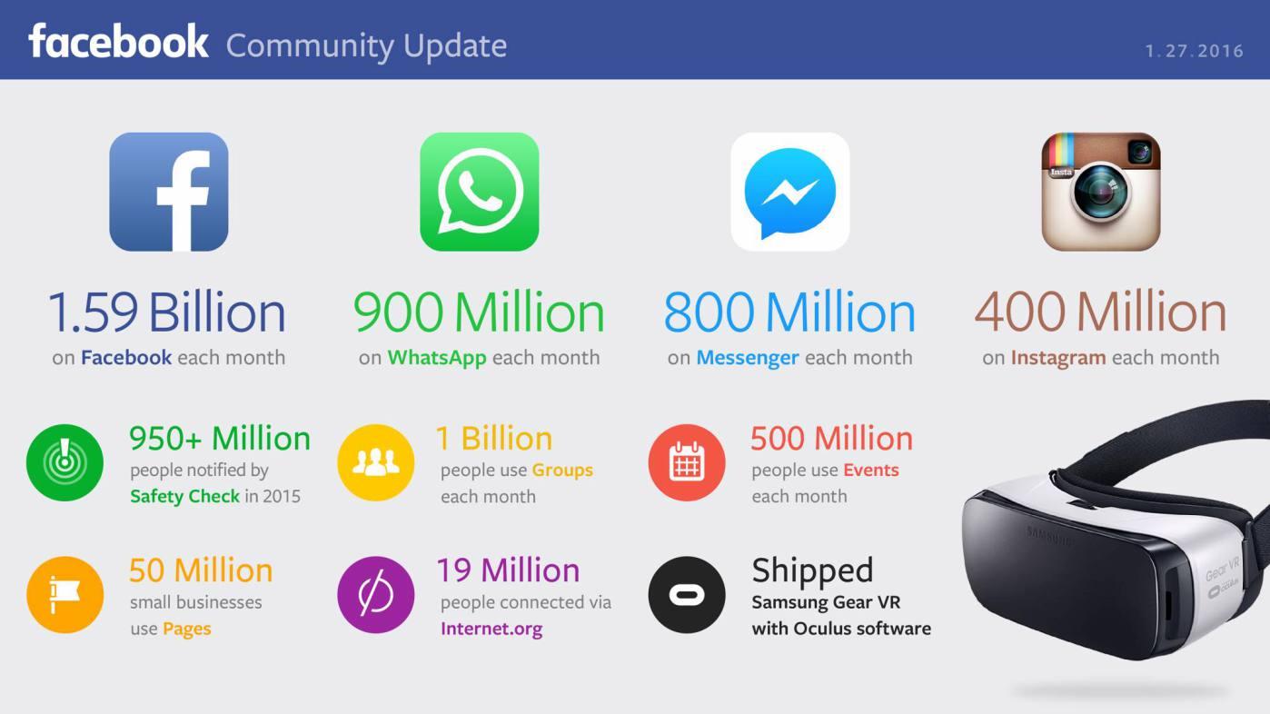 Estadísticas Facebook Ecuador