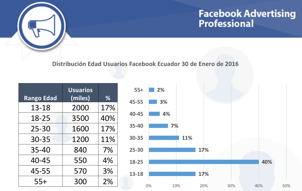 Distribución Edades Facebook Estadísticas