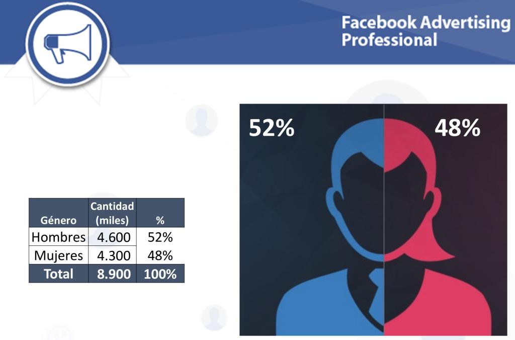 Distribución Género Facebook Estadísticas