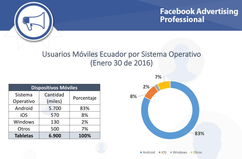 Distribución Móviles Facebook Estadísticas