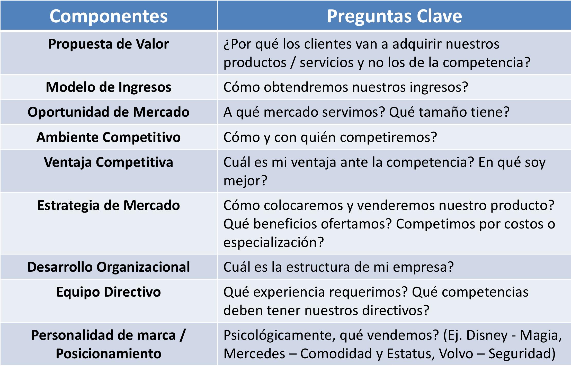 checklist para definición de modelos de negocio
