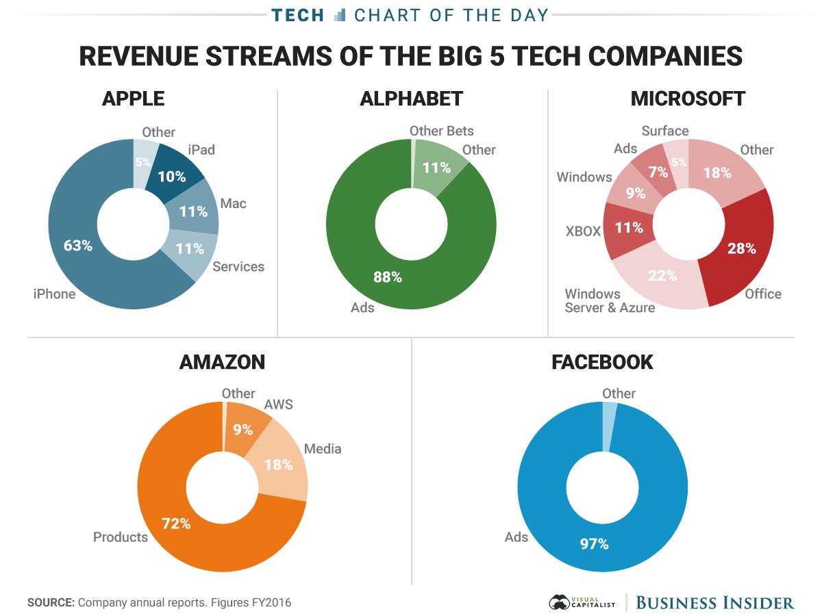 Fuentes de Ingreso de las 5 compañías más grandes tecnológicas