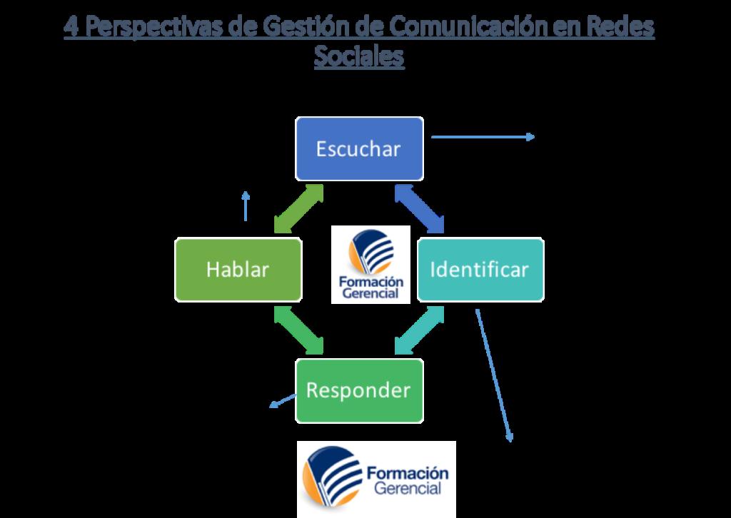 Perspectivas de Gestión de Comunicación en Redes Sociales