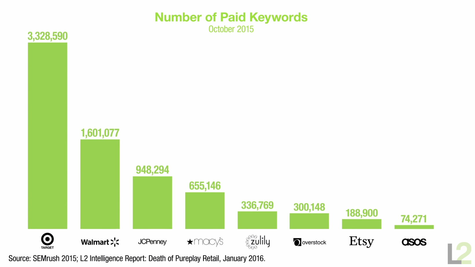 Inversión campañas de búsqueda