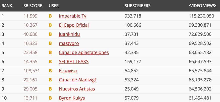 Canales Más Vistos Youtube