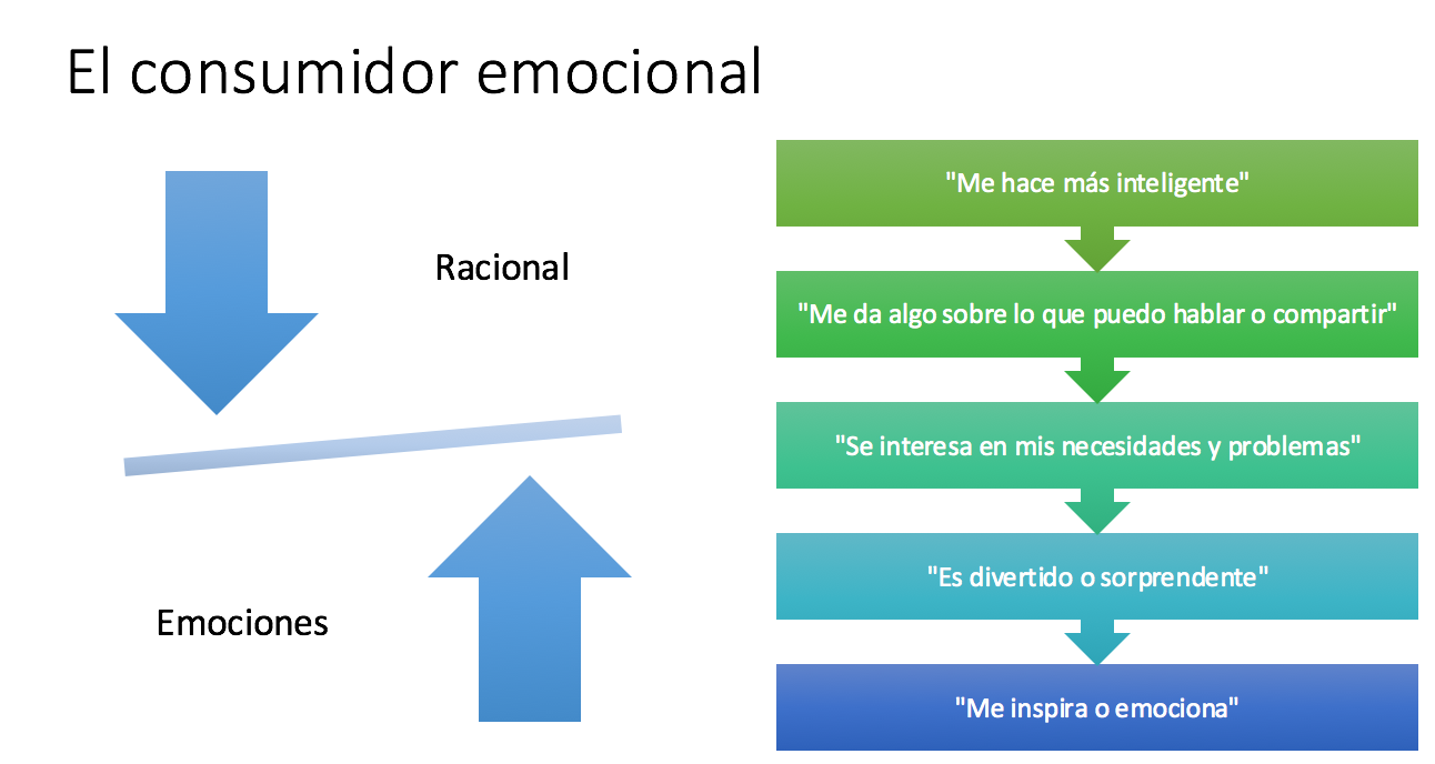 Consumidor Emocional