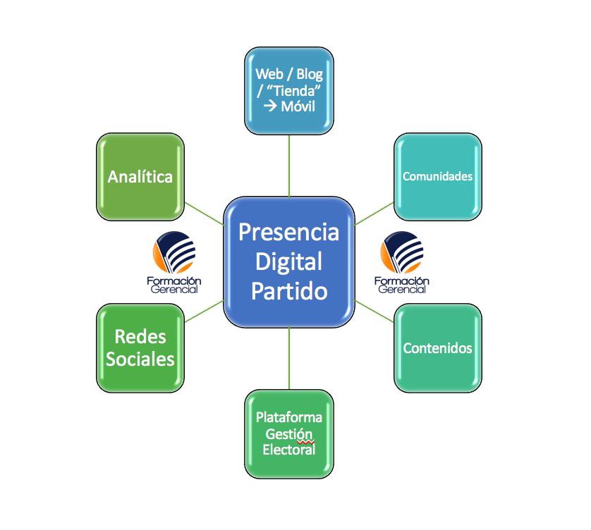 Presencia política digital marketing político