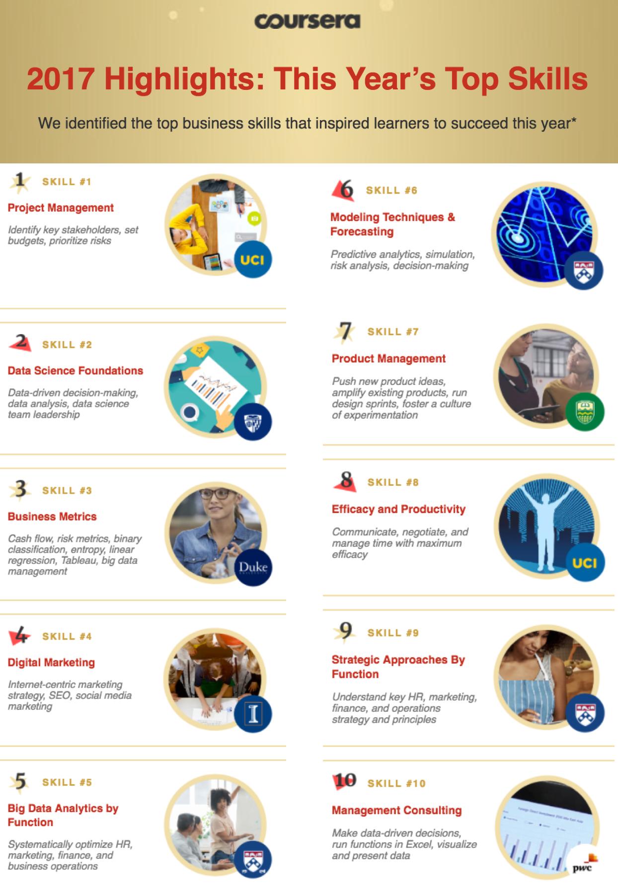Coursera Top Skills 2017