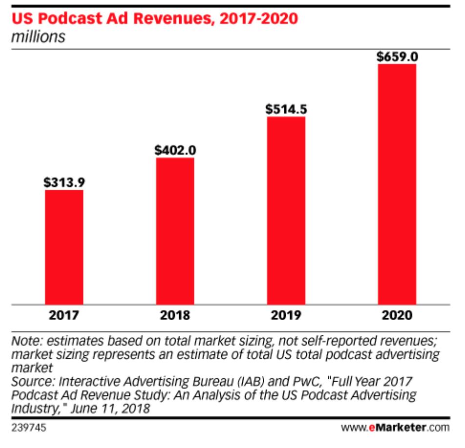 Crecimiento Publicidad Podcasts