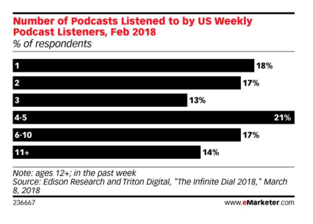 Uso de Podcasts