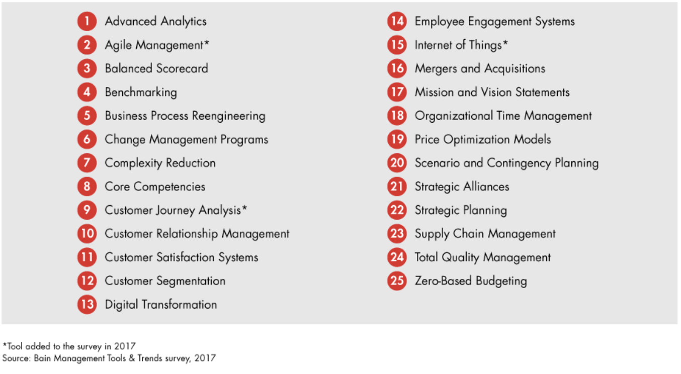 Principales herramientas y modelos para consultoría empresarial Bain Formación Gerencial