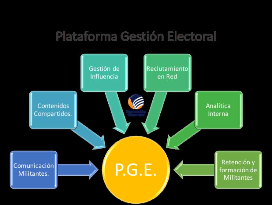 Plataforma Gestion Electoral