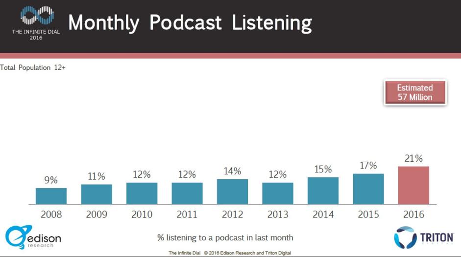 Crecimiento de consumo de podcasts USA