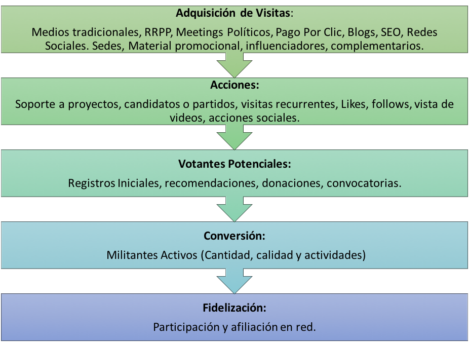 Proceso Funnel Marketing Político