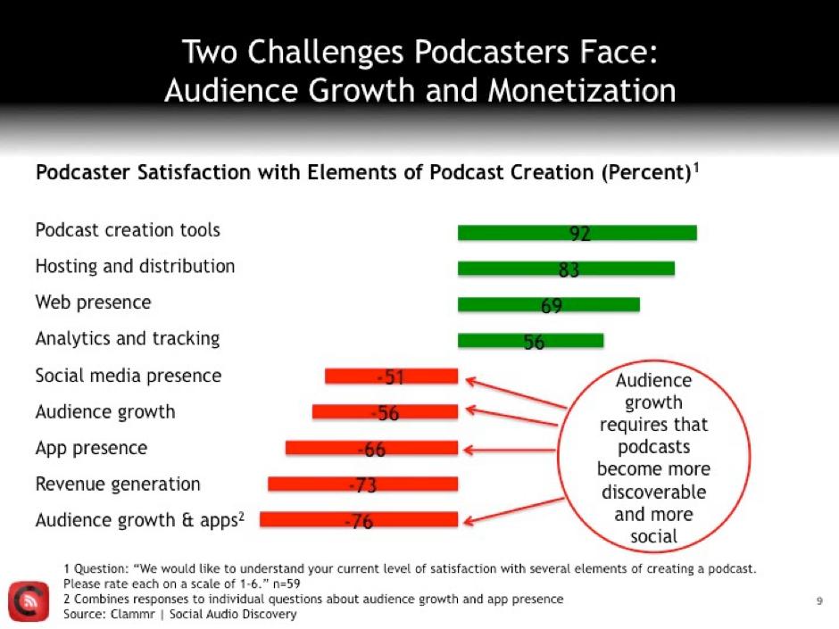 Principales retos para Generación de ingresos con Podcasts