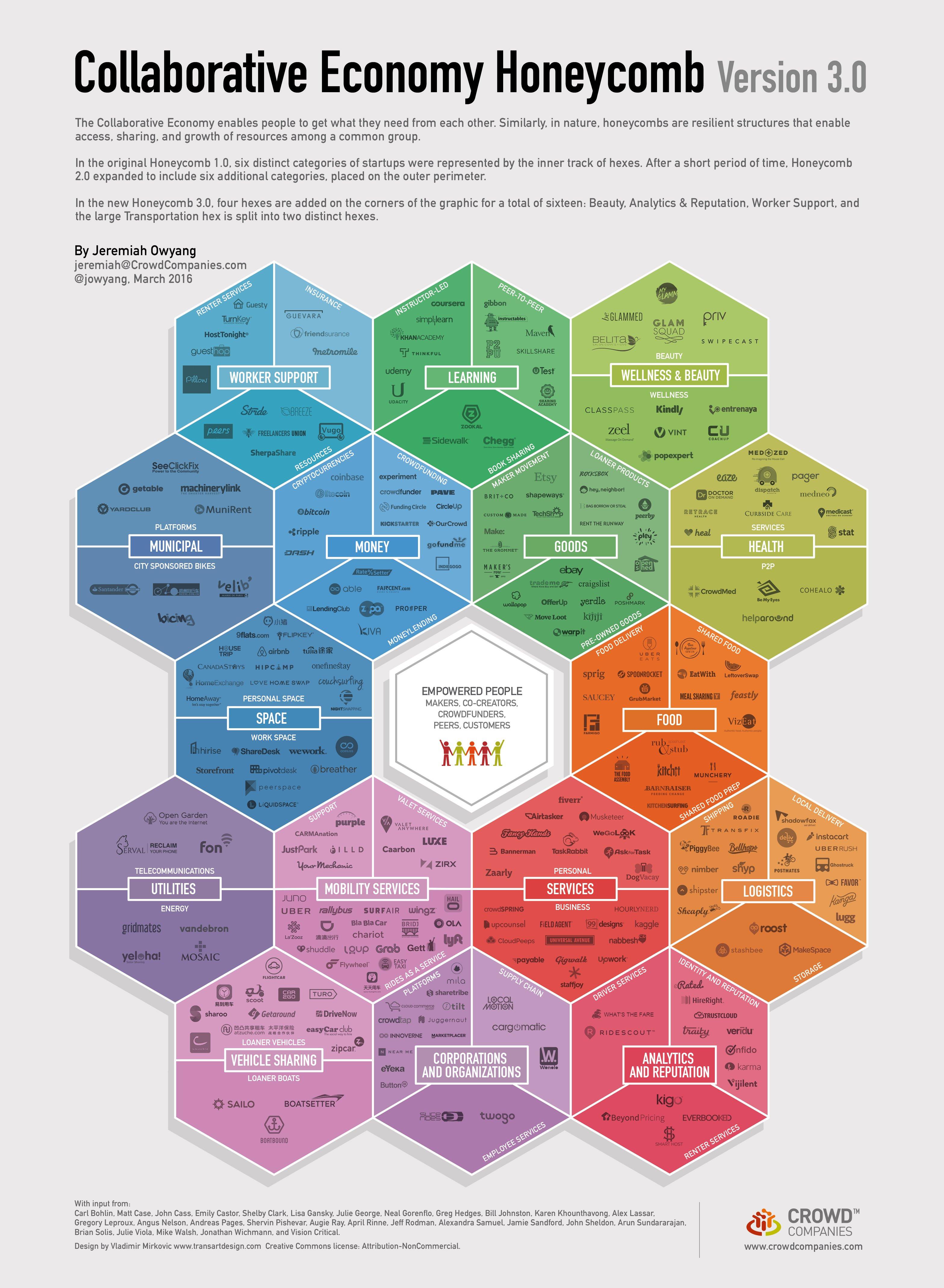 Economía Colaborativa Infografía
