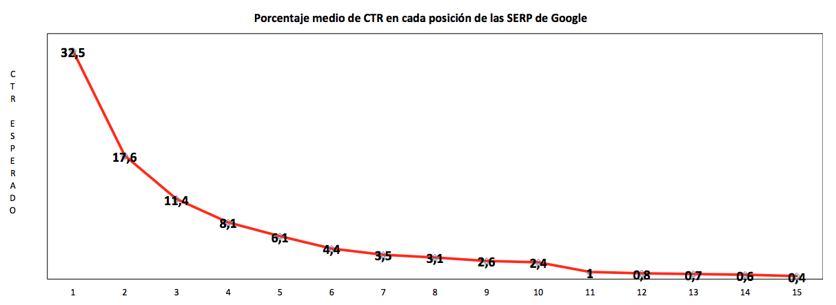 ¿Es rentable incluir el SEO en mi plan de Marketing?