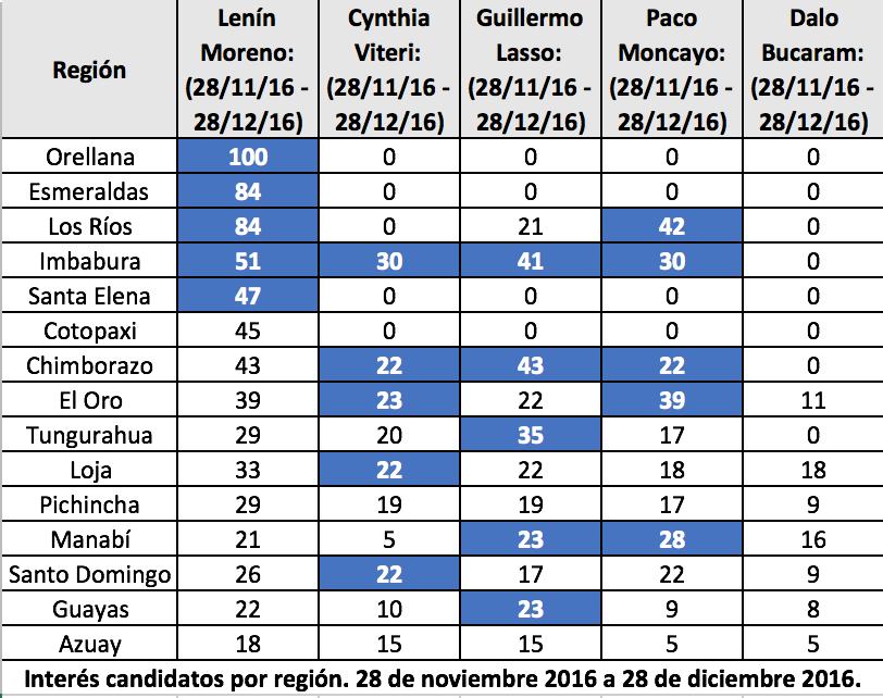Campañas regionales candidatos presidenciales Ecuador 2016