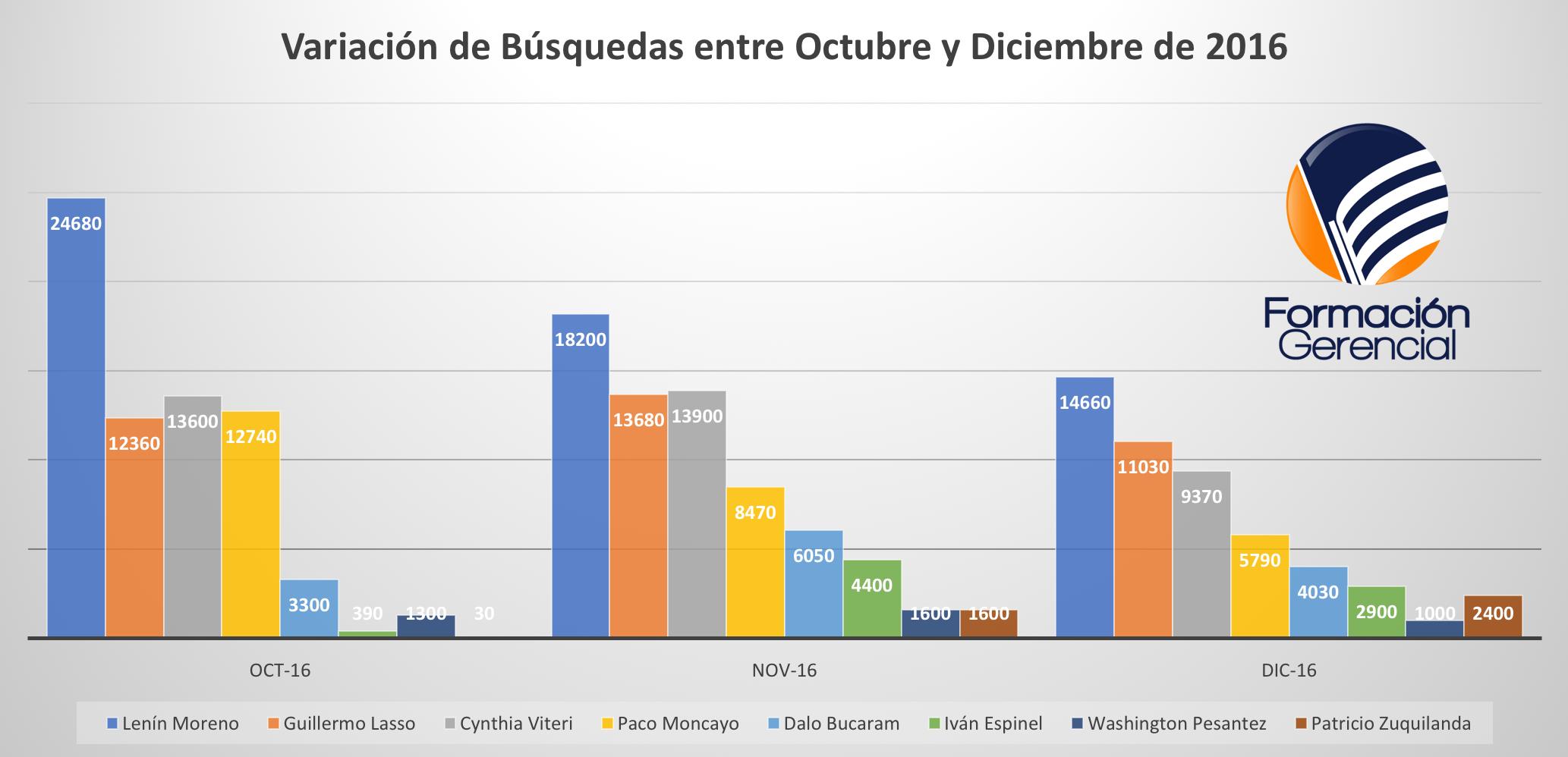 Búsquedas Candidatos Presidenciales Ecuador 2017 Octubre diciembre 2016