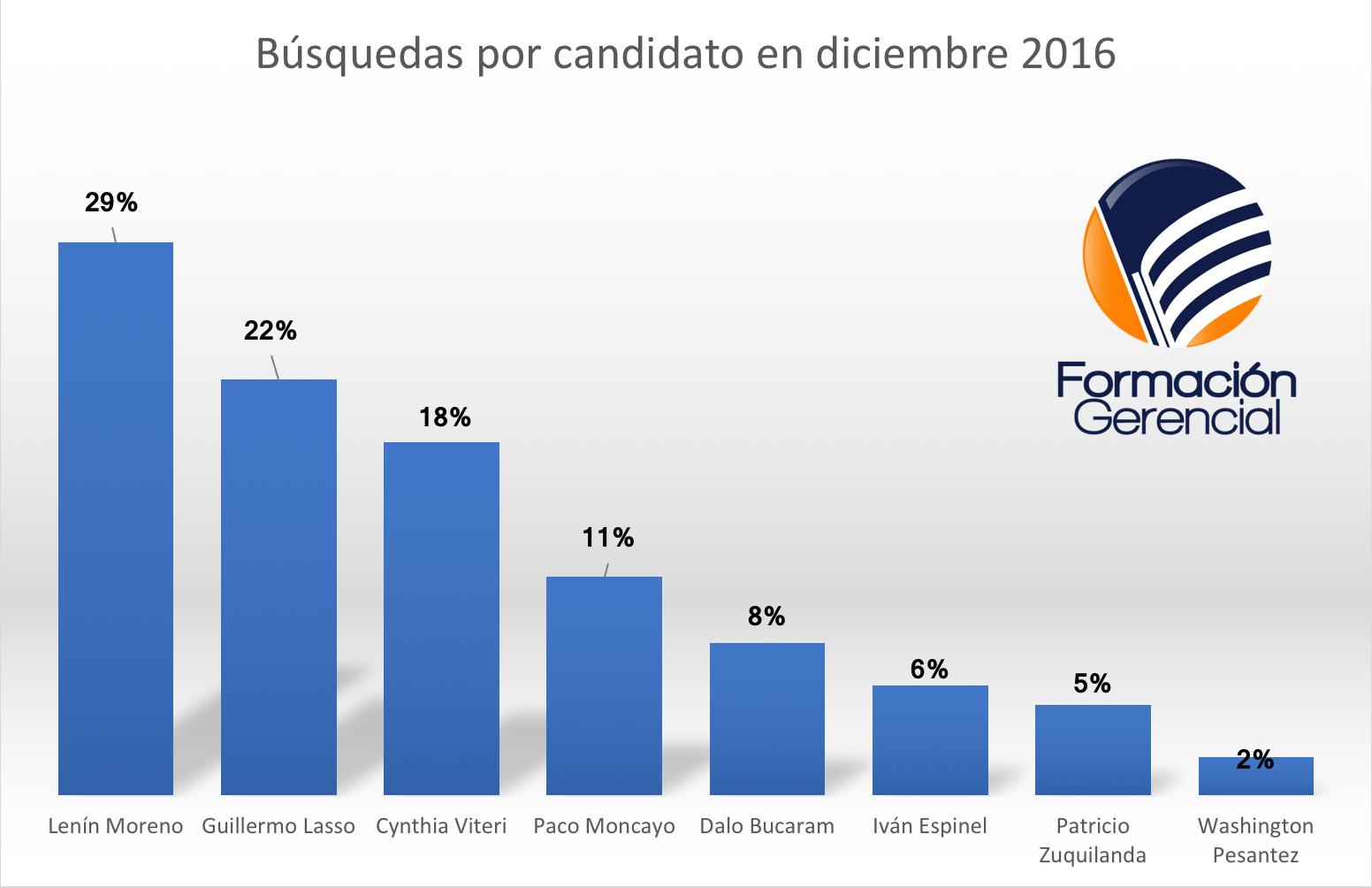 Búsquedas Candidatos Presidenciales Ecuador 2017 diciembre 2016