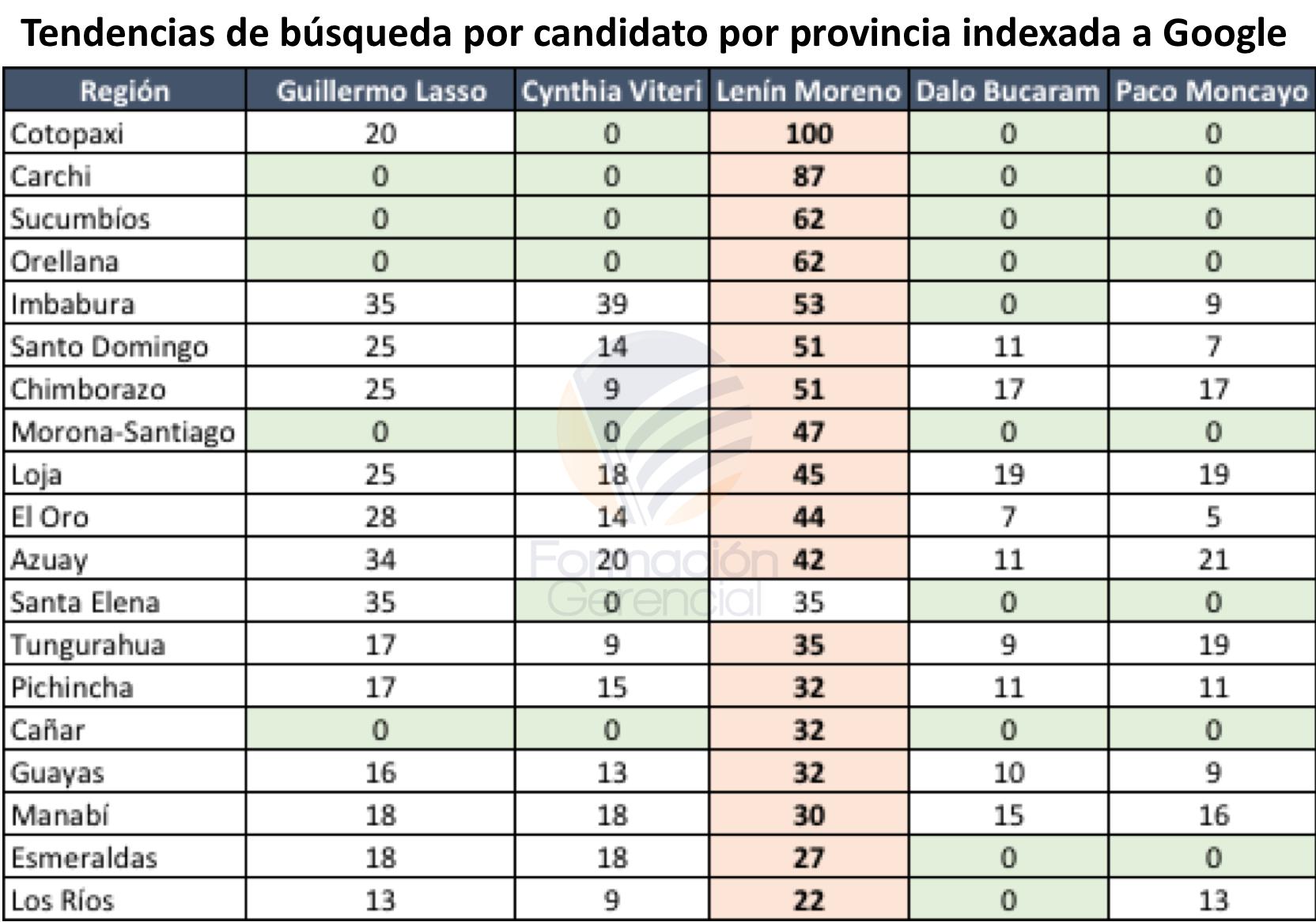 Tendencias Búsqueda Candidatos Provincias Ecuador Enero 2017