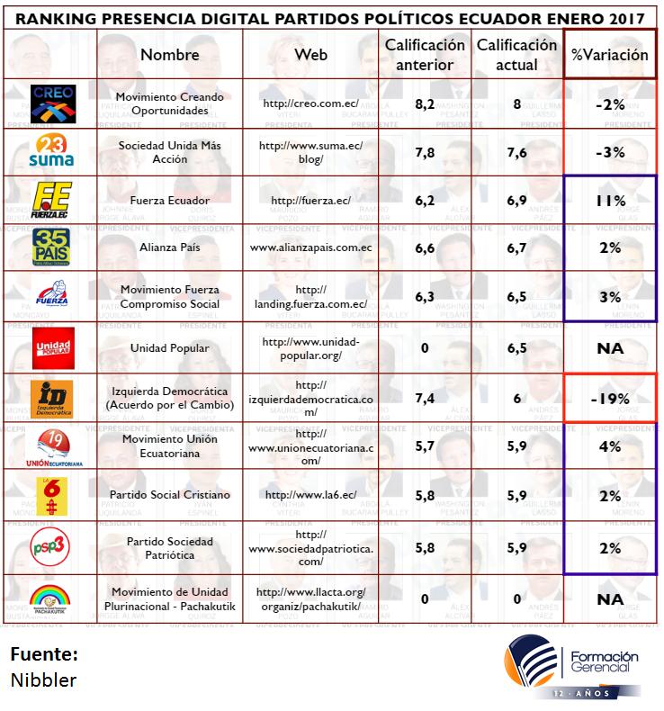 Calidad Presencia Digital Partidos Políticos Ecuador Enero 2017