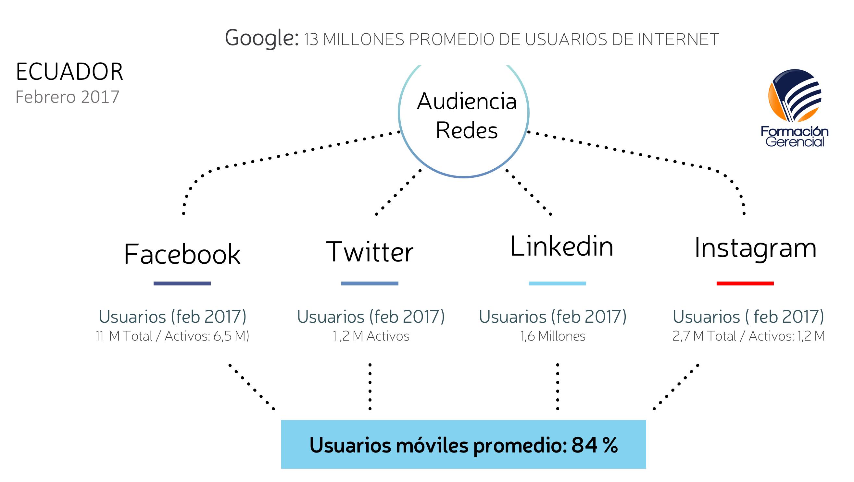 Ranking Redes Sociales, Sitios Web y Aplicaciones Móviles Ecuador