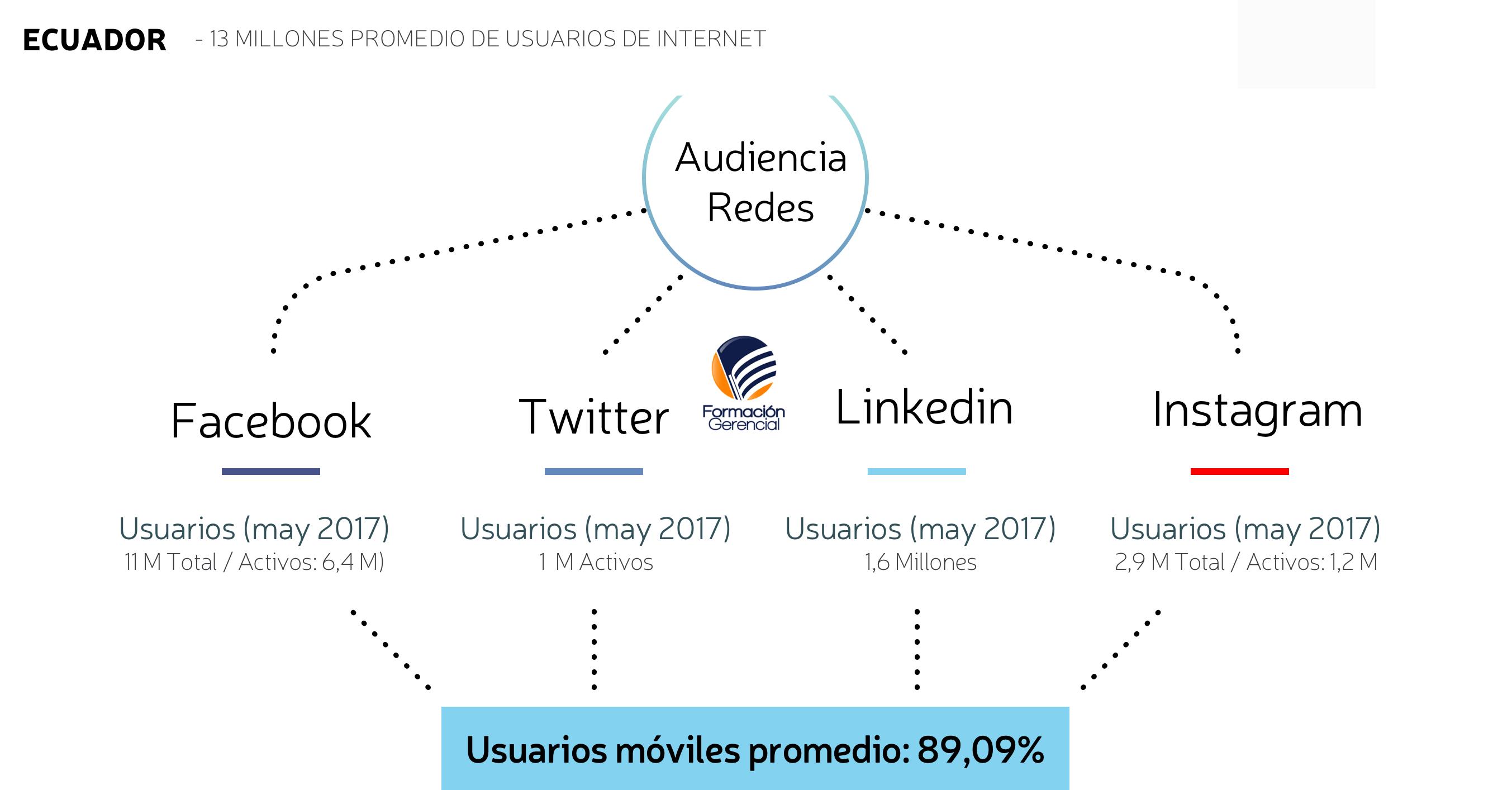 Usuarios de Internet y Redes Sociales Ecuador 2017