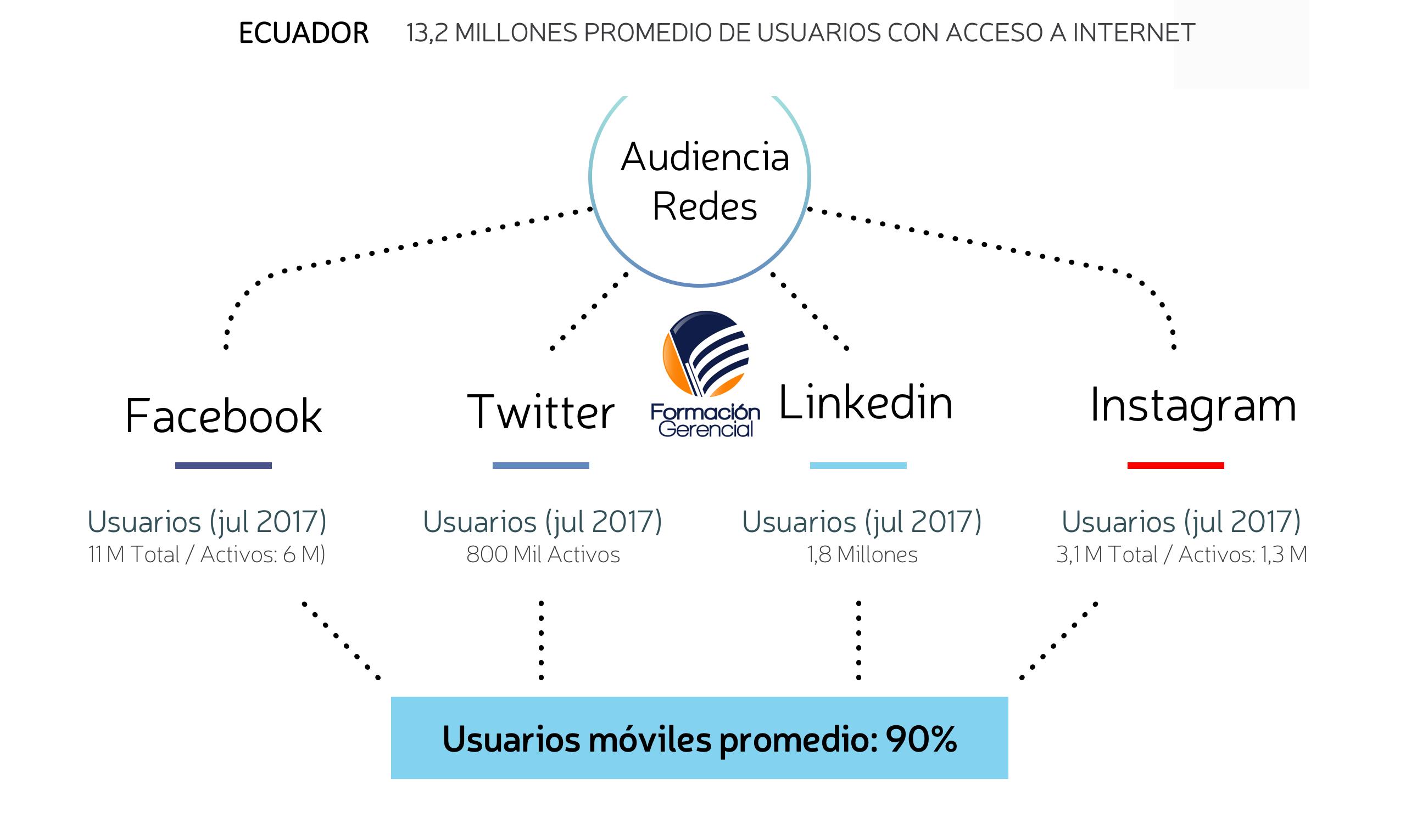 Usuarios Internet y Redes Sociales Ecuador