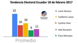 Resultados tendencias digitales Ecuador 2017