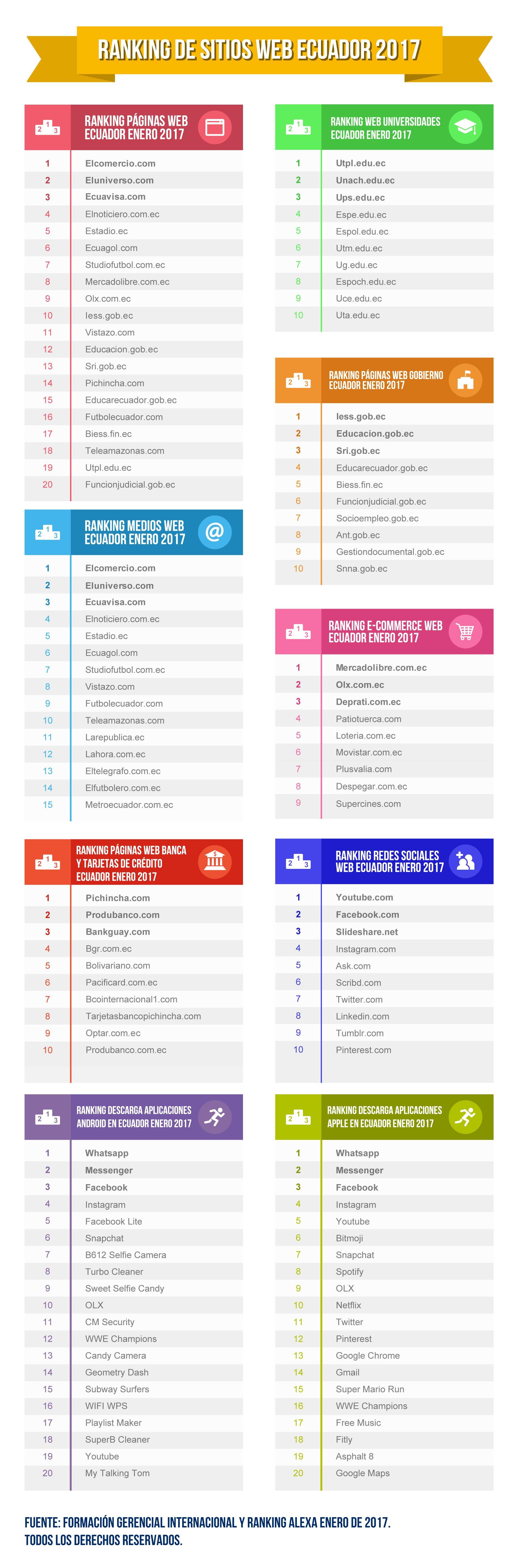 Ranking Páginas Web y Aplicaciones Ecuador 2017