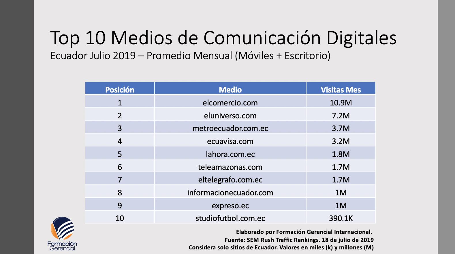 Medios de comunicación digitales Ecuador 2019