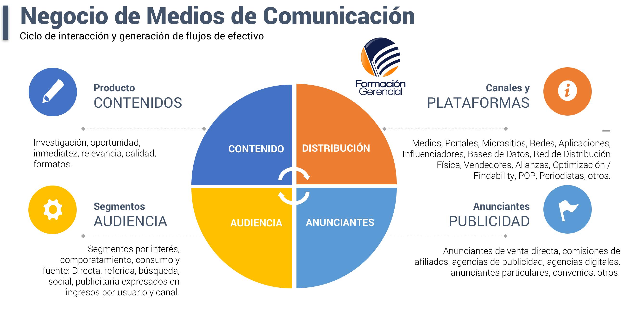 Ciclo Recursos Medios de Comunicación - Medios de comunicación en Ecuador