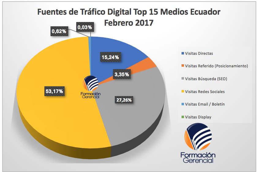 Fuentes de Tráfico Medios Ecuador 2017 - Medios de comunicación en Ecuador
