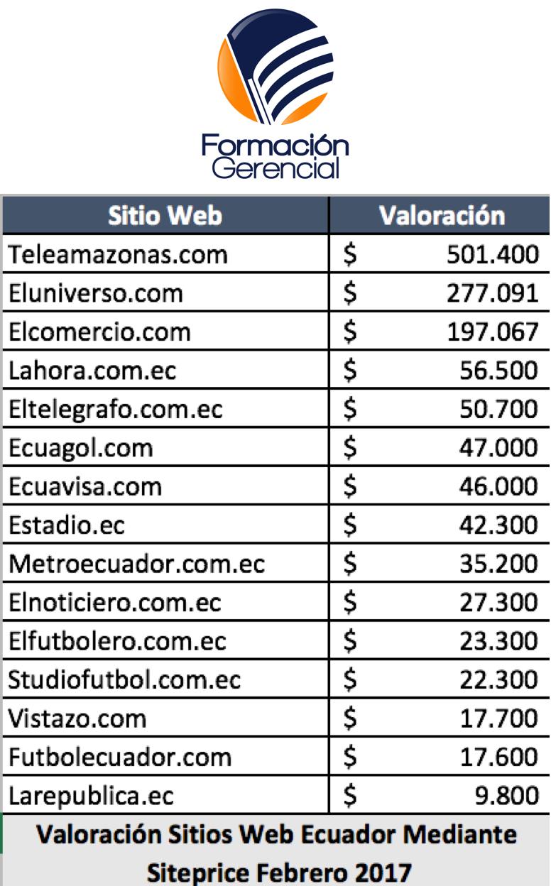 Valoración Medios Digitales Comunicación Ecuador