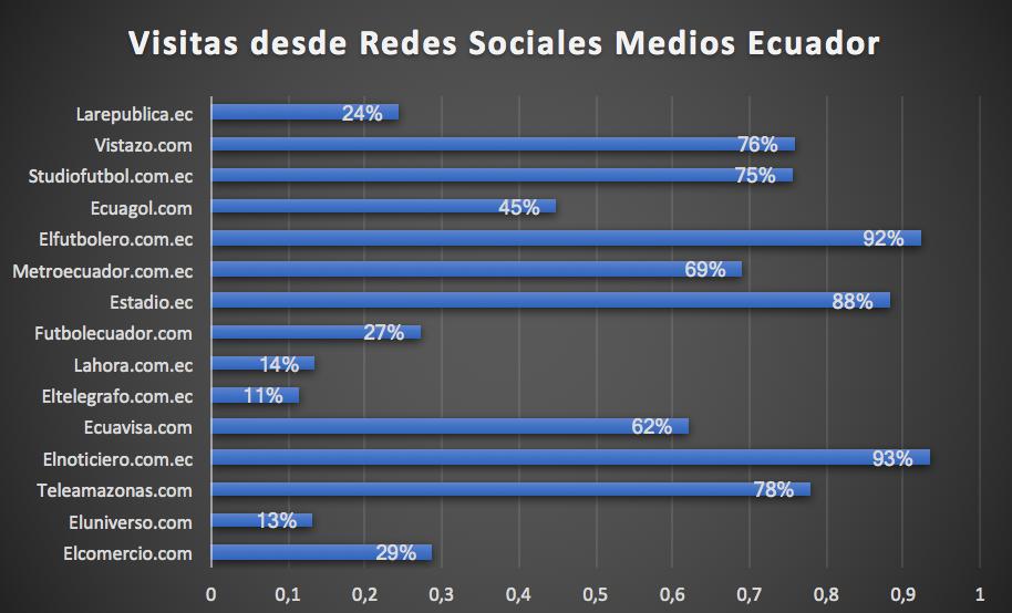 Visitas desde Redes Sociales Medios Ecuador - Medios de comunicación en Ecuador