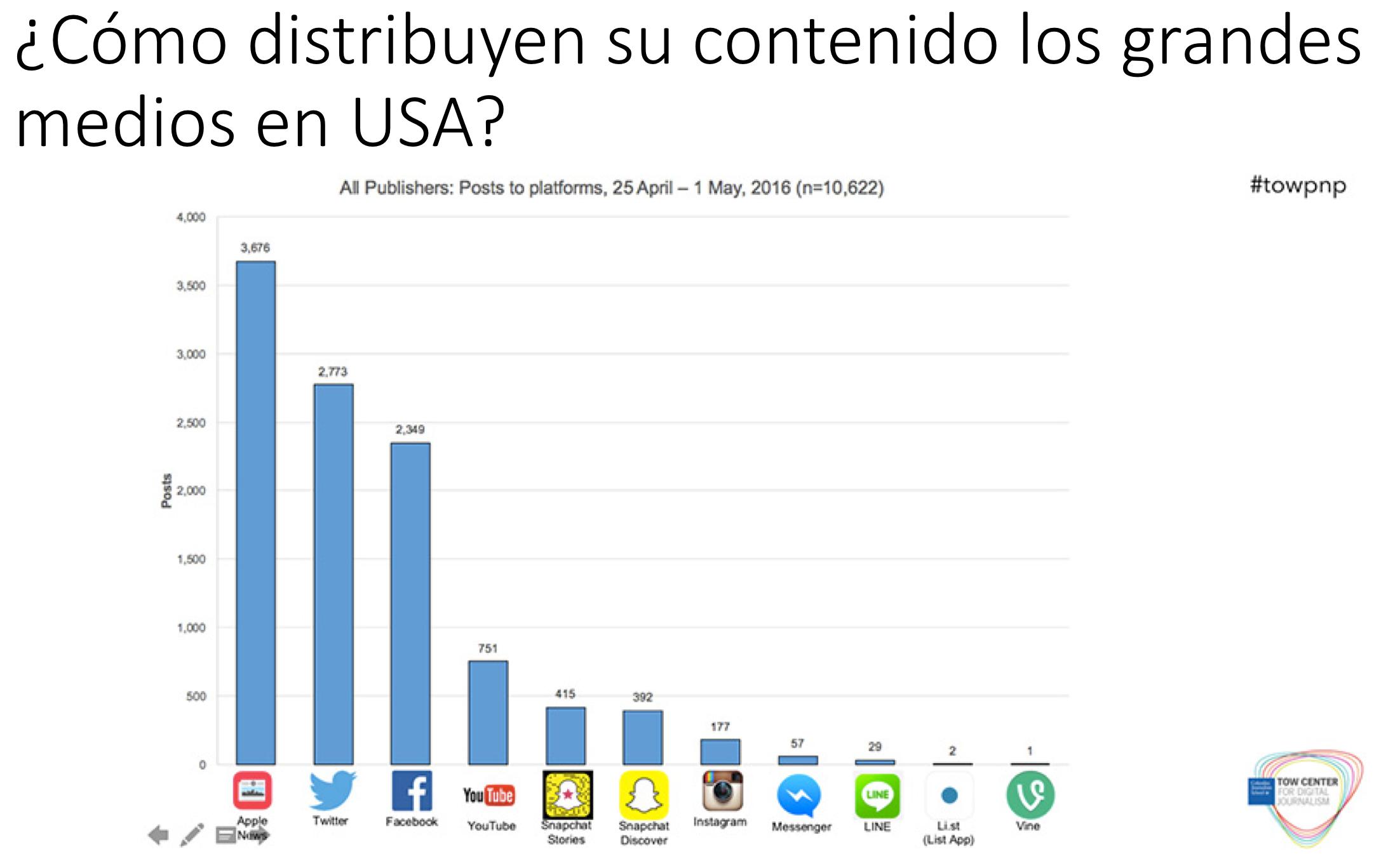 Distribución de Contenido Medios Internacionales