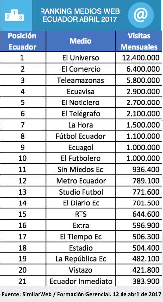 Ranking Sitios Web Ecuador SimilarWeb Abril 2017