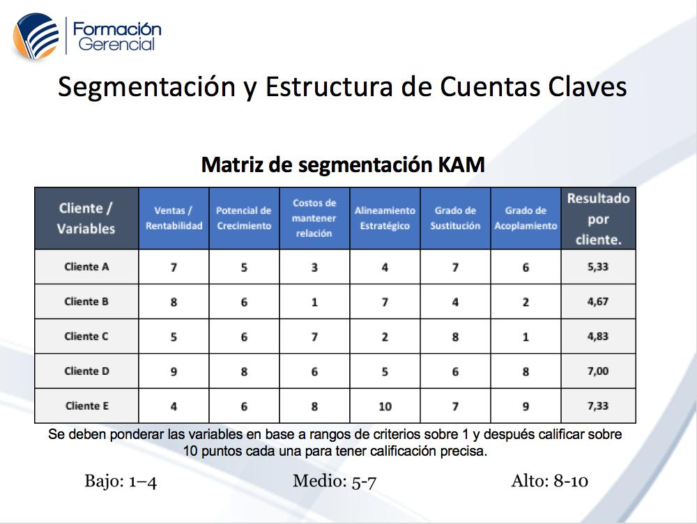 KAM Valoración de Clientes y Cuentas Clave