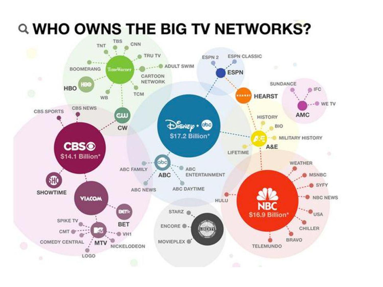 Concentración de medios de TV - Medios de comunicación en Ecuador