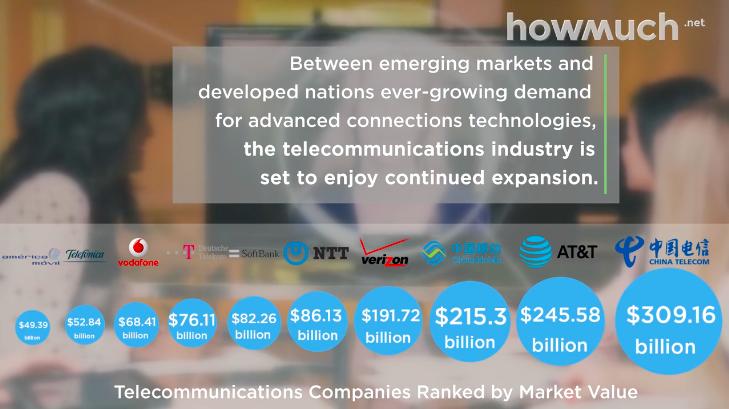 10 empresas de telecomunicación más grandes del mundo